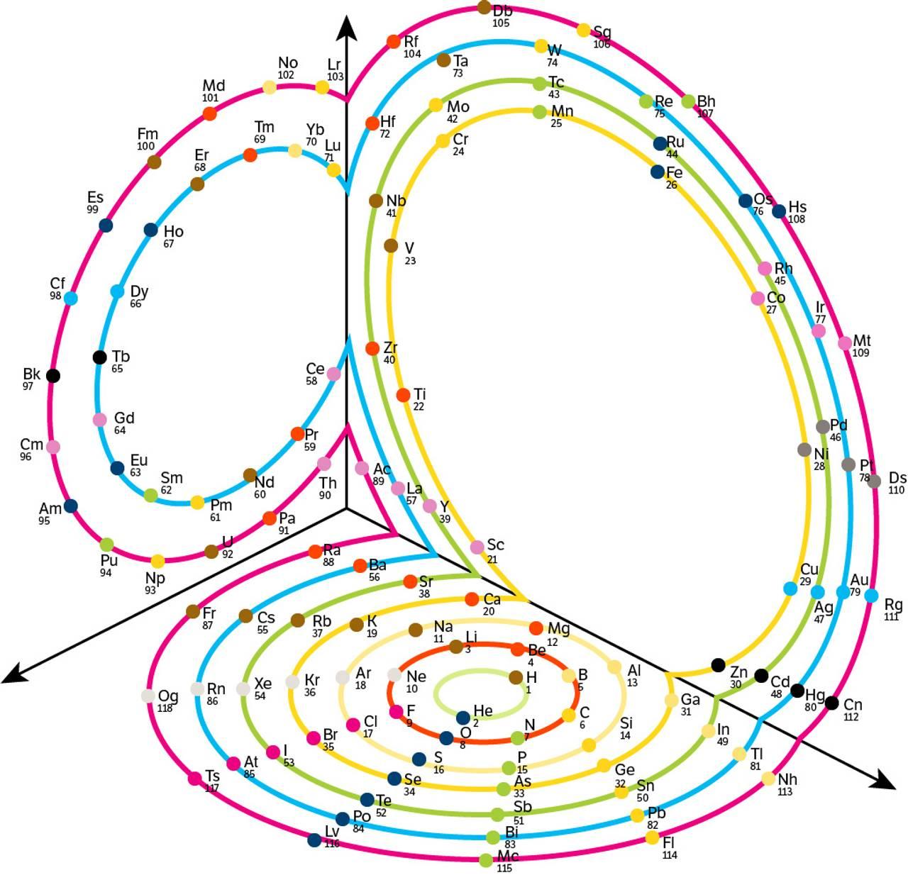 Tredimensjonalt periodesystem.