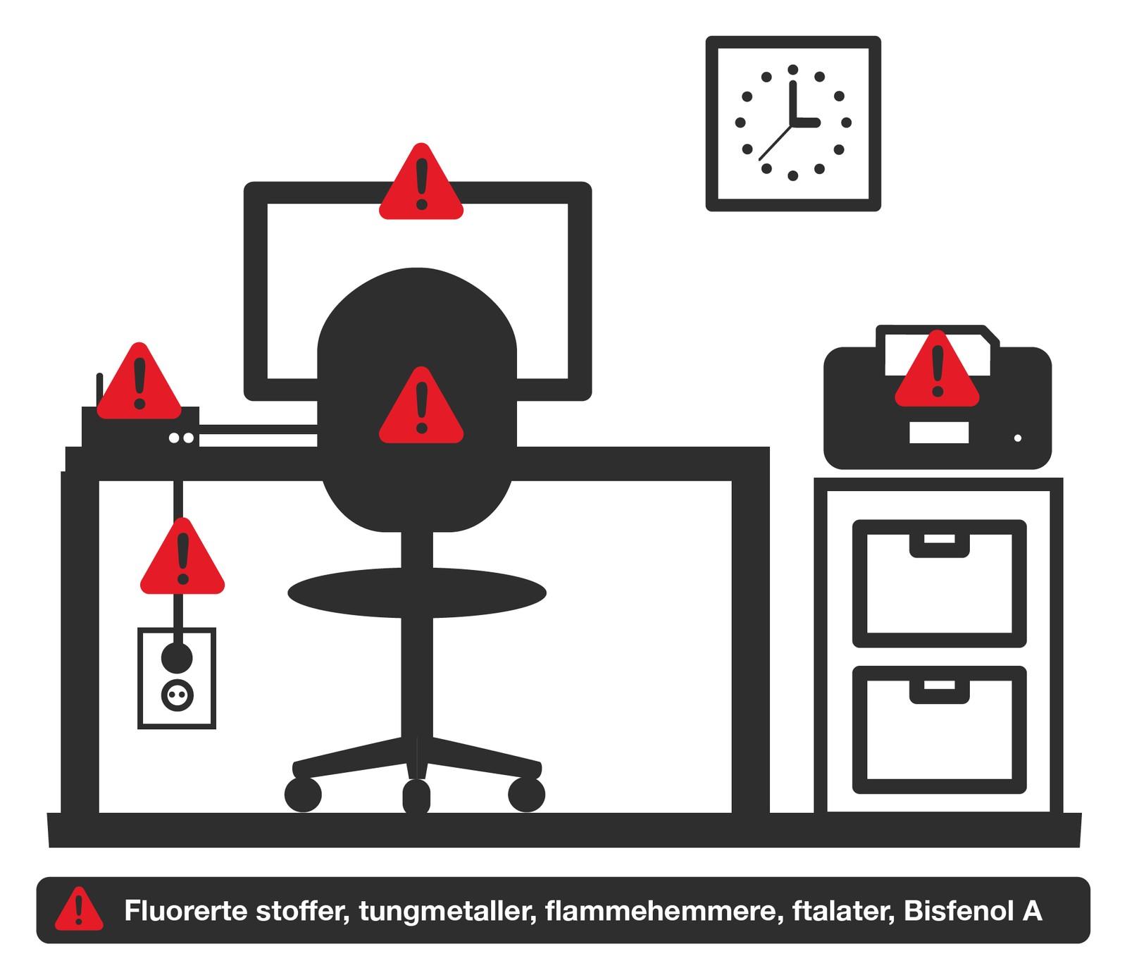 TV, data- og datautstyr, møbler og tepper kan inneholde tungmetaller, fluorerte stoffer, bromerte flammehemmere, ftalater og bisfenol A. Råd: Ukentlig støvsuging og vasking, samt daglig lufting.