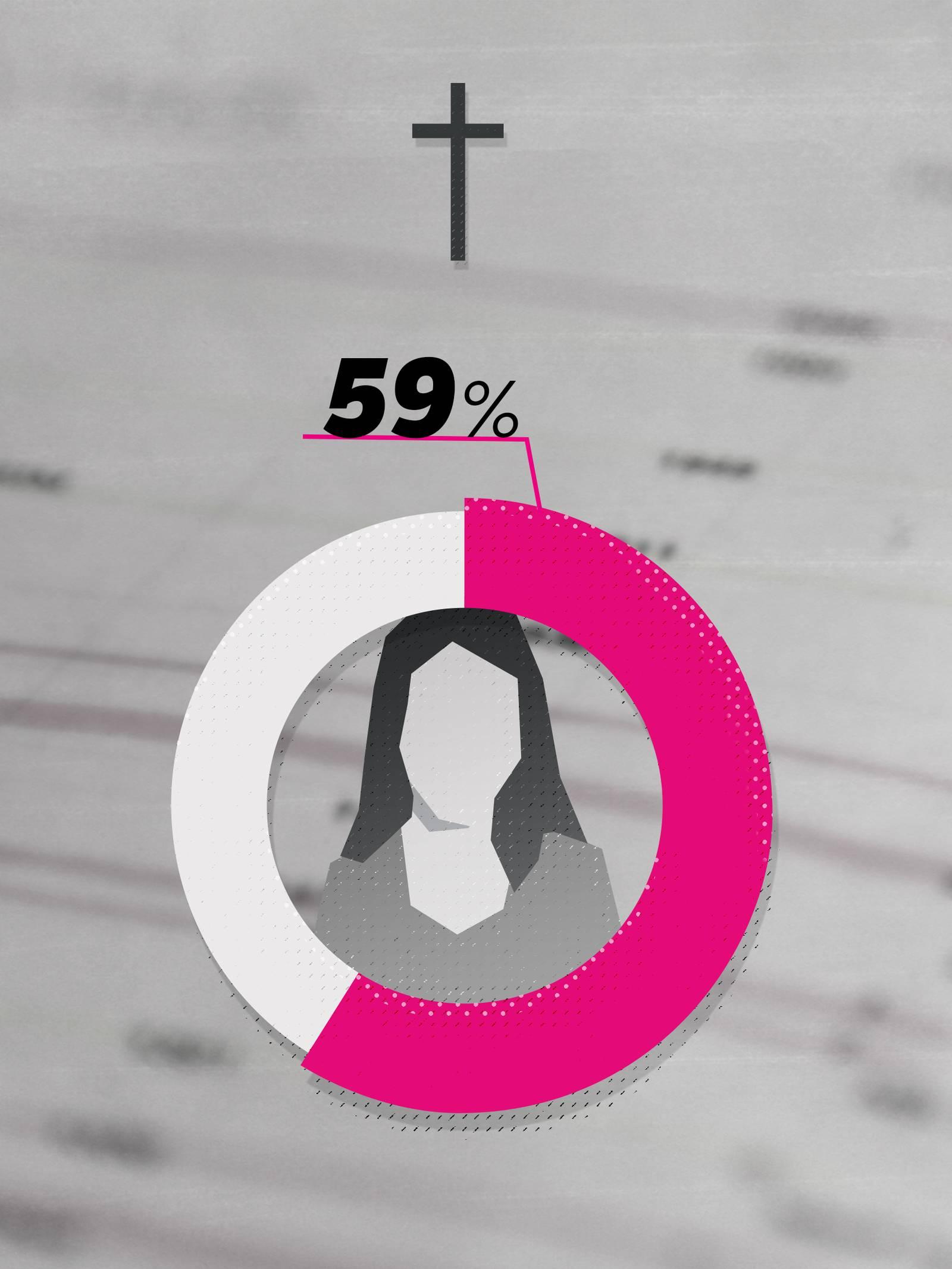 5228ed8ab 70 prosent av norske moskeer har ingen kvinner i styret – NRK Norge ...
