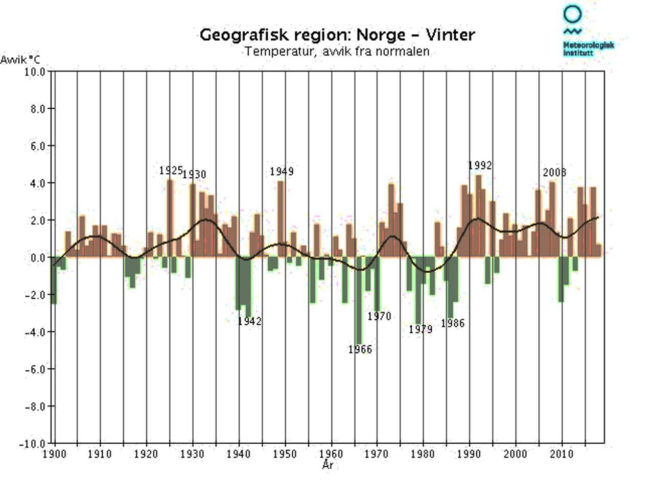 Temperatur-utvikling i Norge om vinteren 1900-2018