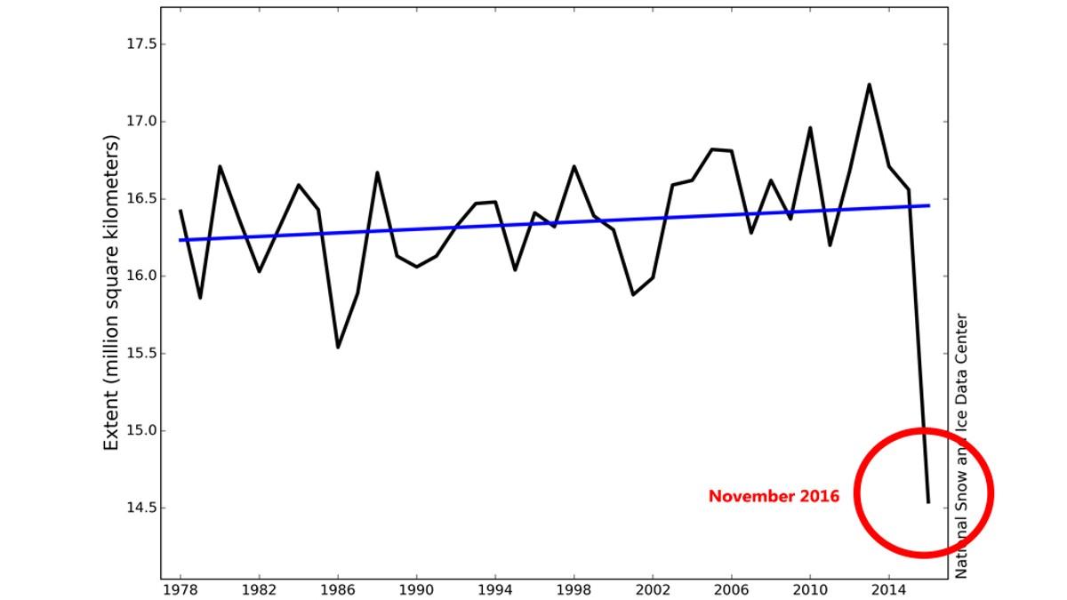 Her settes ny bunnrekord også for isen i Antarktis