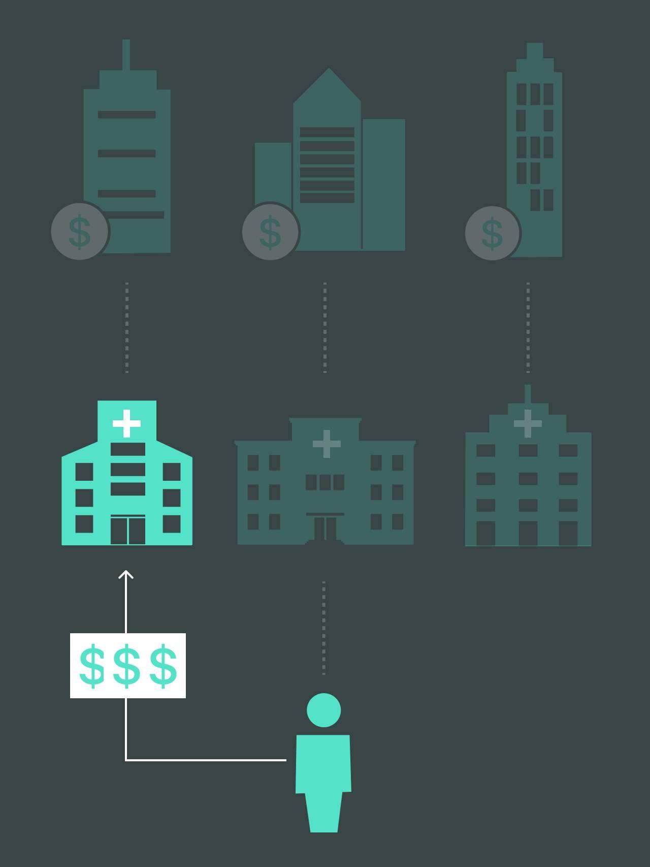 Illustrasjon av pasient som velger eller havner på et annet sykehus en det forsikringselskapet har i sitt nettverk. Da må pasienten betale alt selv.