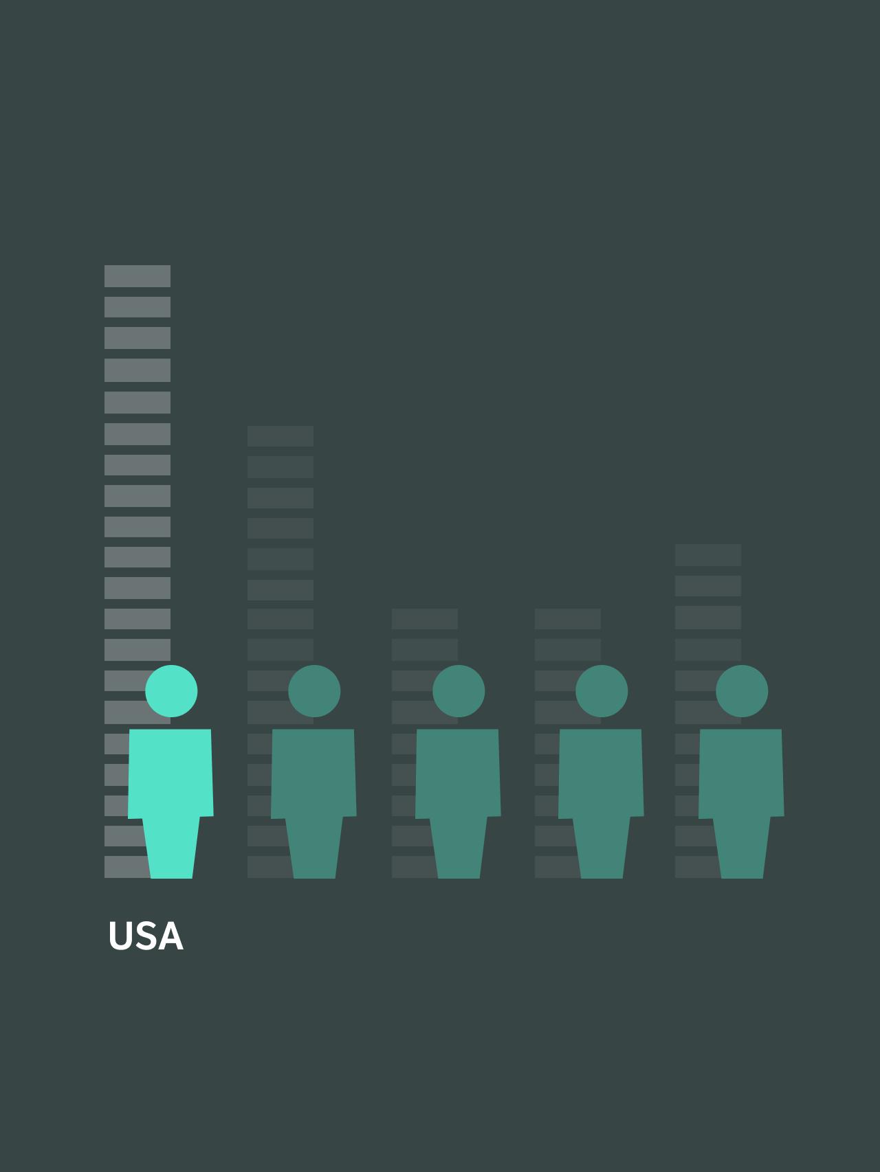 Helsepenger USA