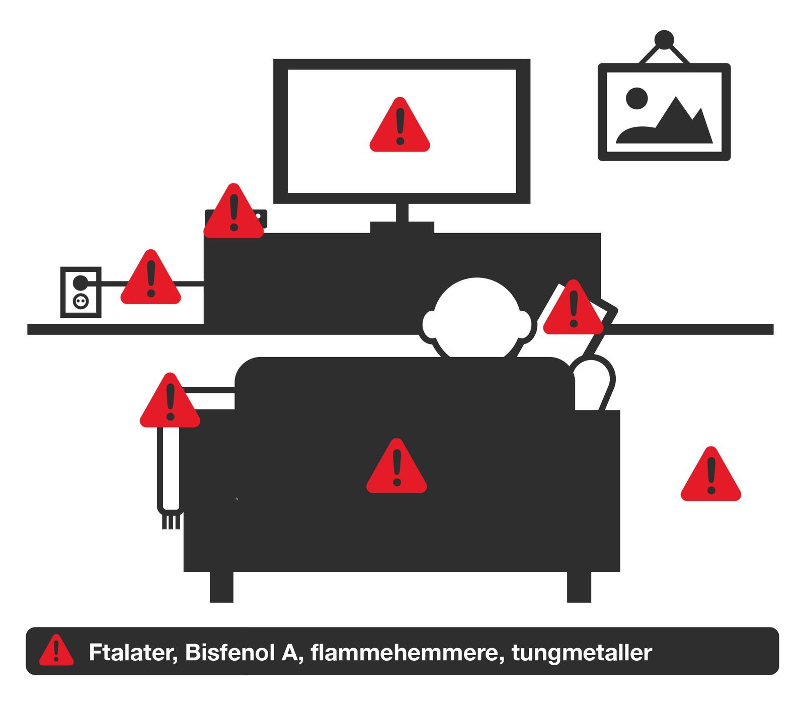I stua finnes det ftalater, bisfenol A, bromerte flammehemmere og tungmetaller. Råd: Ukentlig støvsuging og vasking, samt daglig lufting.