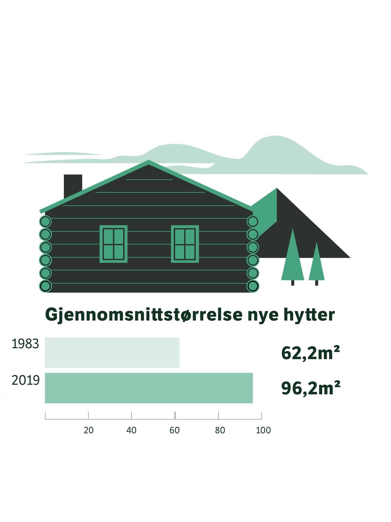 Graf over gjennomsnitt kvm nye hytter (96,2 kvm i 2019)