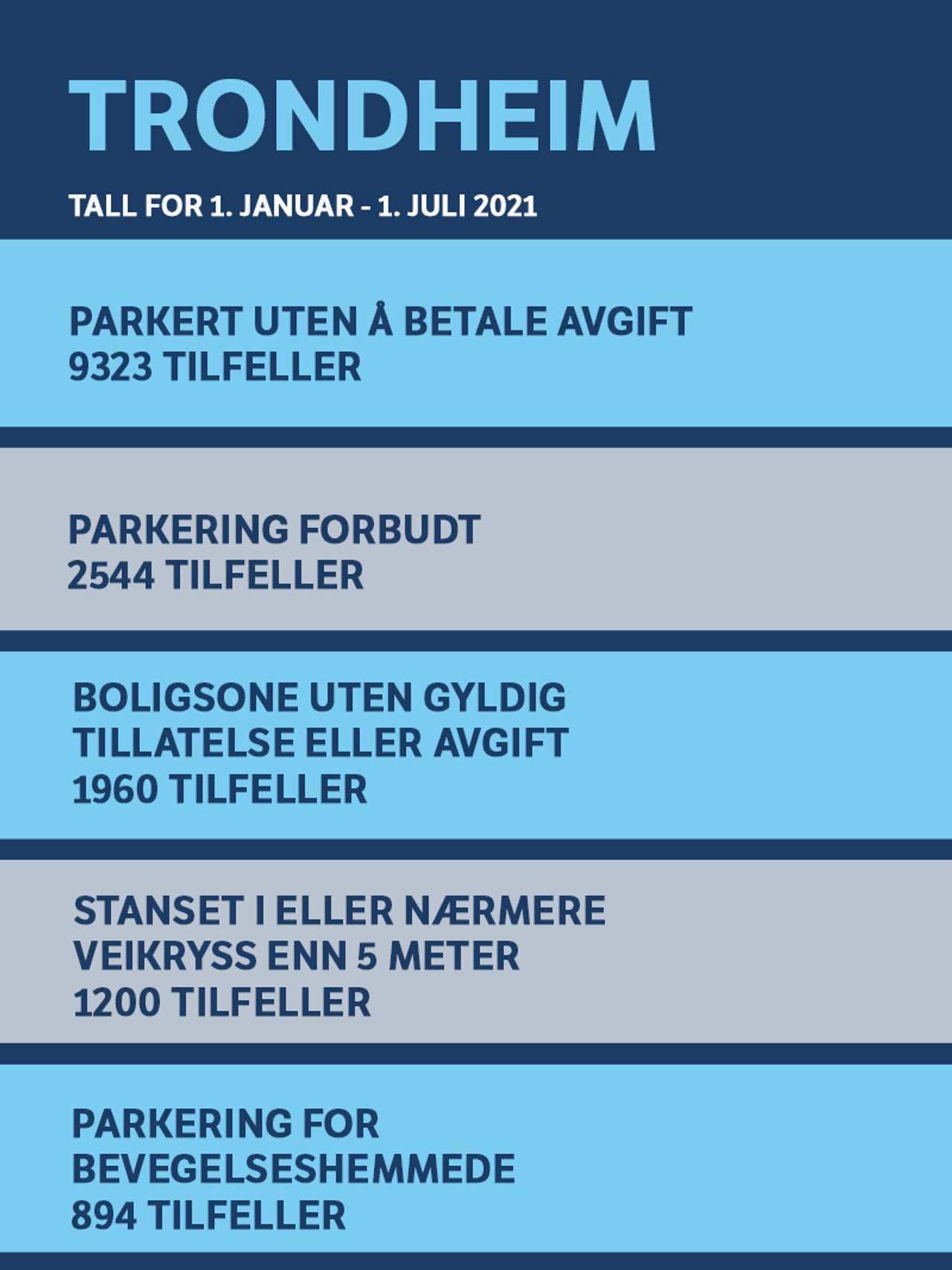Topp fem parkeringsfeil i Trondheim- Tall fra 1. januar til 1. juli 2021 1. Parkert uten å betale avgift (9323) 2. Parkering forbudt (2 544) 3. Boligsone uten gyldig p-tillatelse eller avgift (1 960) 4. Stanset i veikryss eller nærmere veikryss enn 5 m (1200) 5. Parkering for bevegelsehemmede (894)