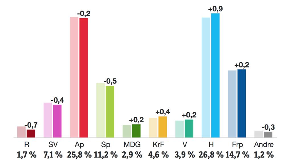 Partibarometer desember 2017.