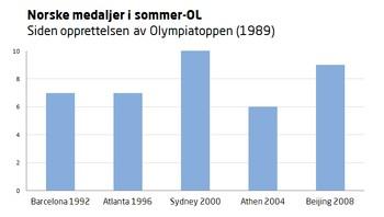 Norske medaljer i sommer-OL