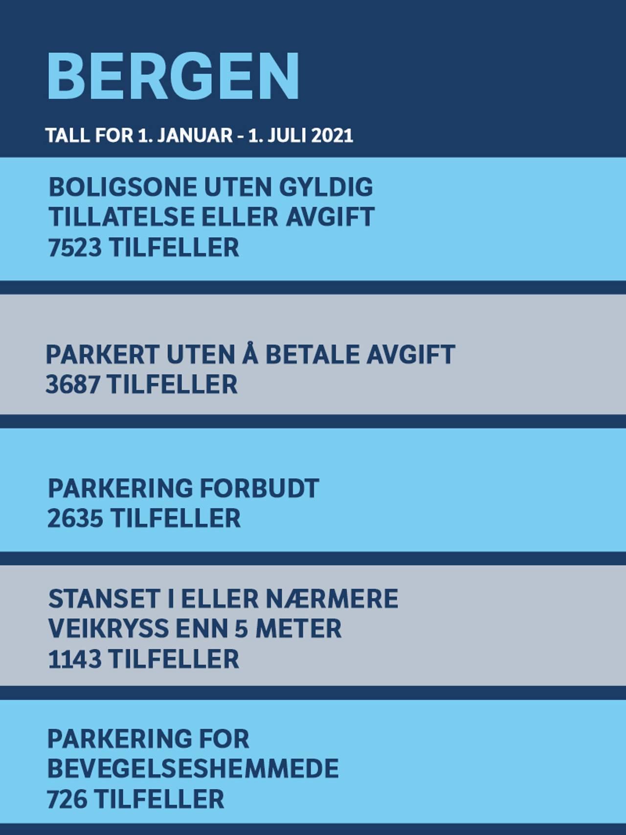 Topp fem parkeringsfeil i Bergen - Tall fra 1. januar til 1. juli 2021 1. Boligsone uten gyldig tillatelse eller avgift (7523) 2. Parkert uten å betale avgift (3 687) 3. Parkering forbudt (2635) 4. Stanset i veikryss eller nærmere veikryss enn 5 m (1143) 5. Parkering for bevegelseshemmede(726)