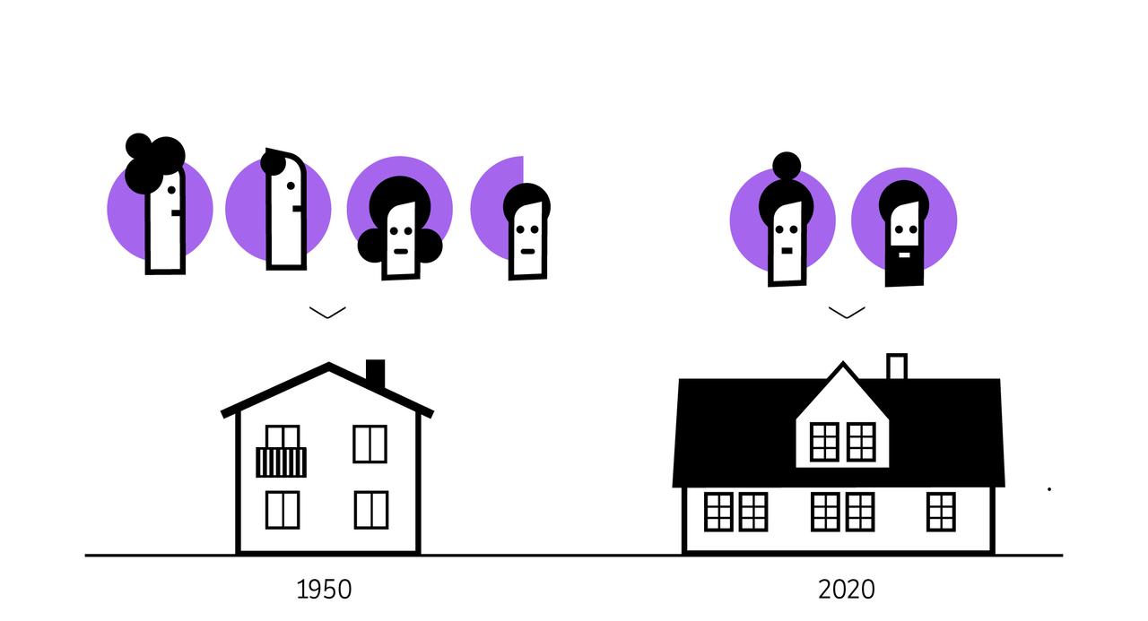 Et tidstypisk hus fra 1050 med illustrasjon av 4 personer over. Til høyre et tidstypisk hus fra 2020 med illustrasjon av 2 personer over