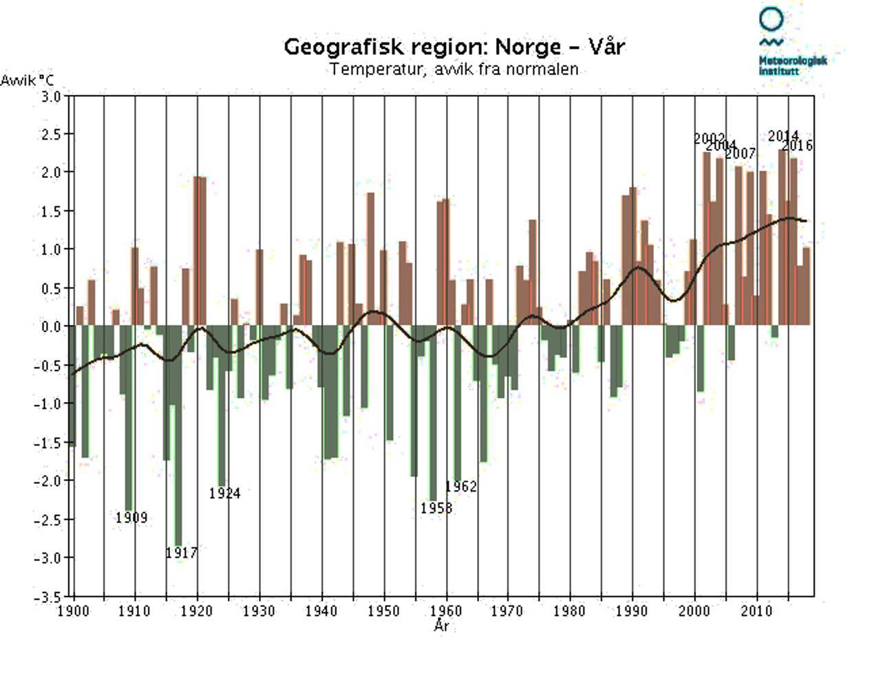 Temperatur-utvikling i Norge om våren 1900-2018