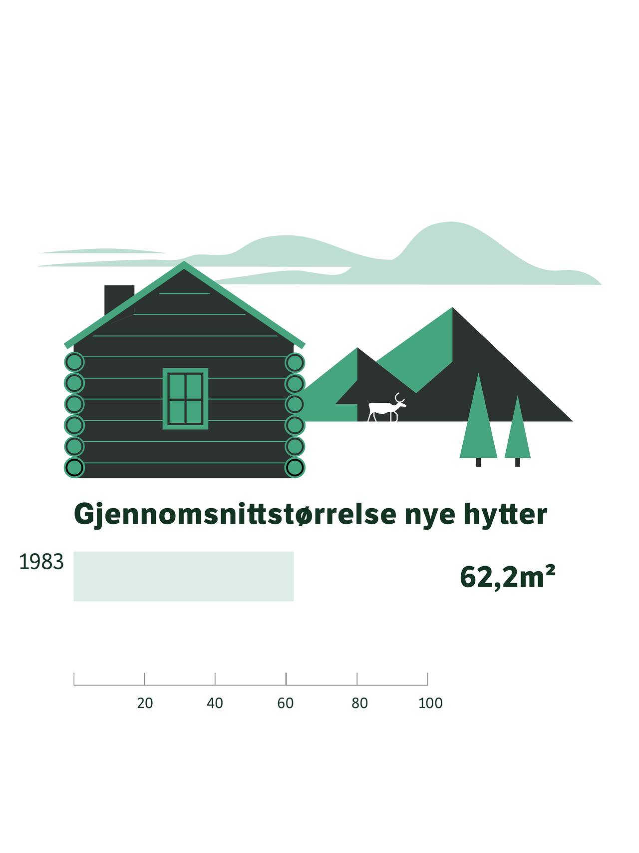 Graf over gjennomsnitt kvm nye hytter (62,2 kvm i 1983)