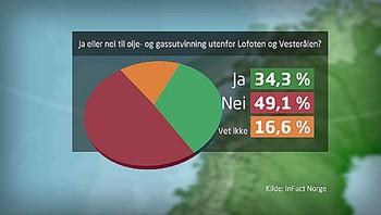 Flertall mot olje-og gassutvinning utenfor Lofoten og Vesterålen