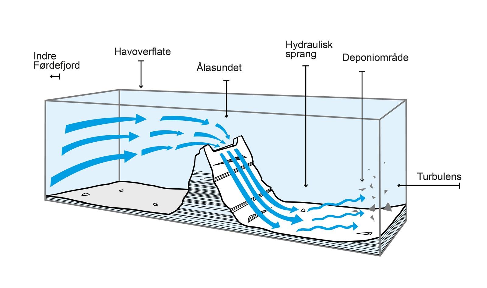 Forskerne ved UiB ønsker nå å gjennomføre mer nøyaktige målinger for å fastslå om fenomenet finnes i Førdefjorden.