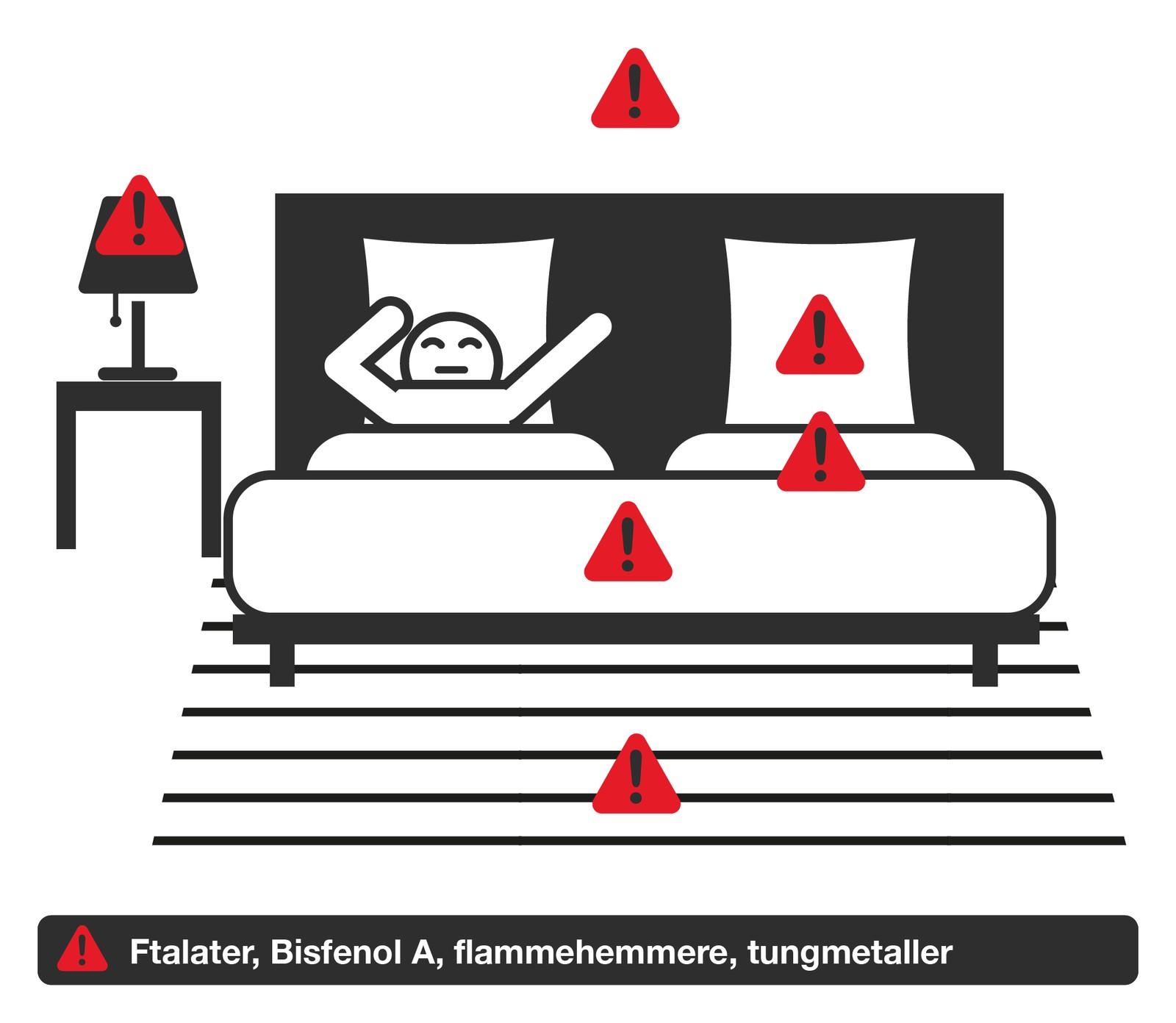 På soverommet kan det være ftalater, bisfenol A, bromerte flammehemmere og tungmetaller. Råd: Luft godt før du legger deg og vask nytt sengetøy før du tar det i bruk.