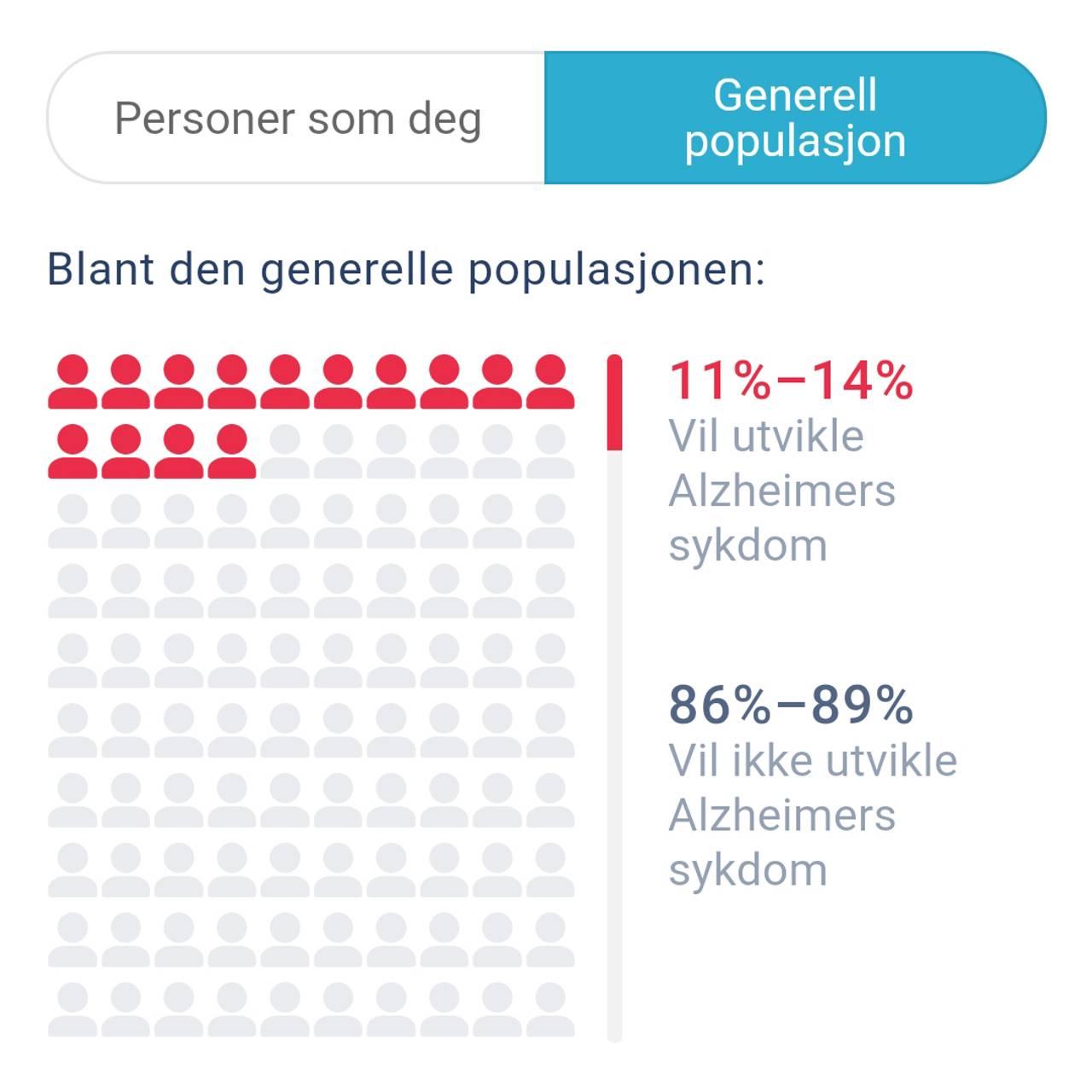 Alzheimer resultat gentest