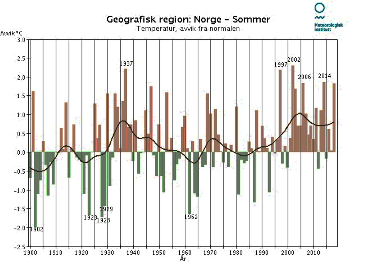 Temperatur-utvikling i Norge om sommeren 1900-2018