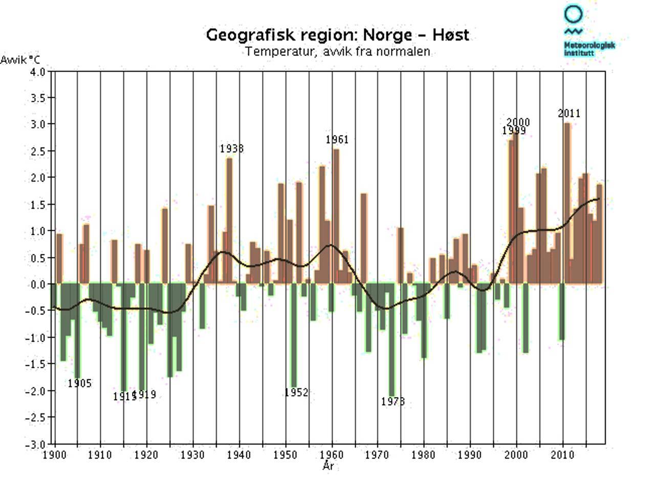 Temperatur-utvikling i Norge om høsten 1900-2018
