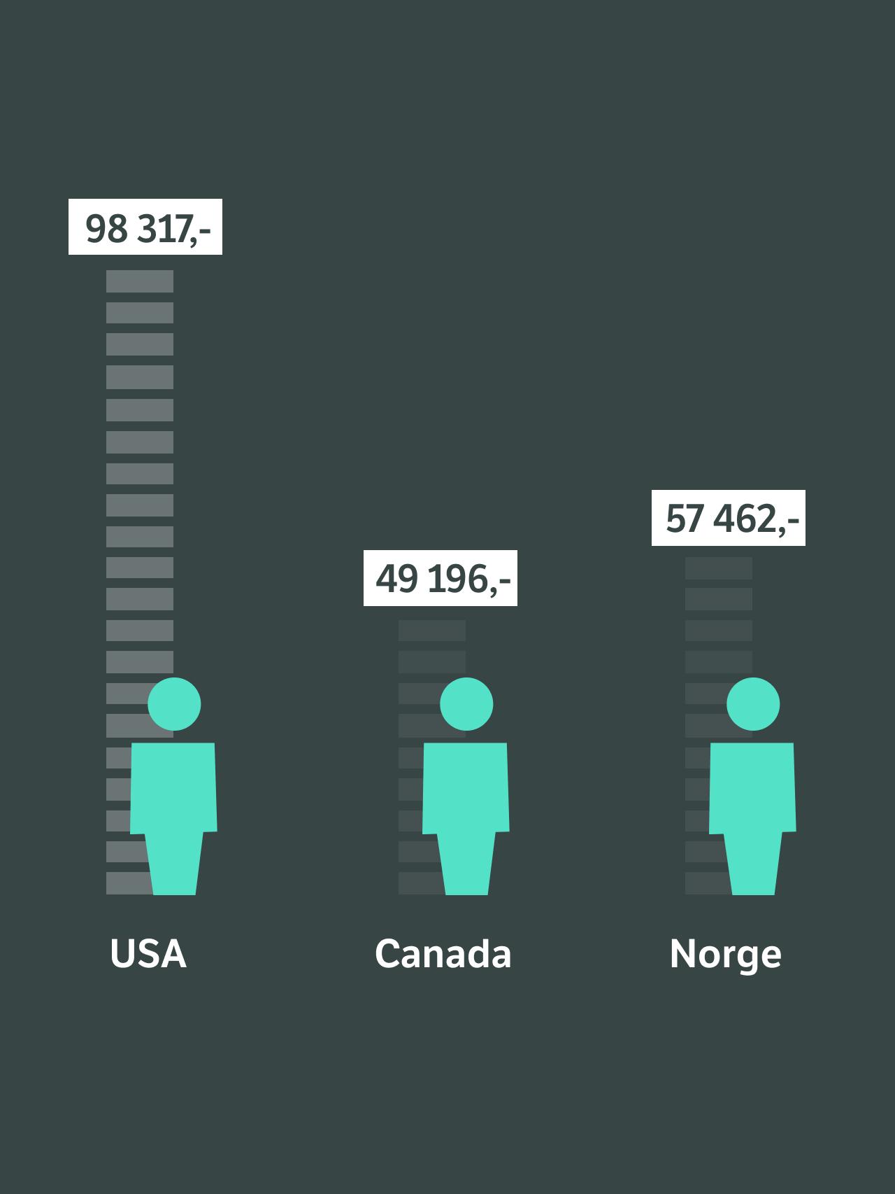 Helsepenger USA, Canada og Norge