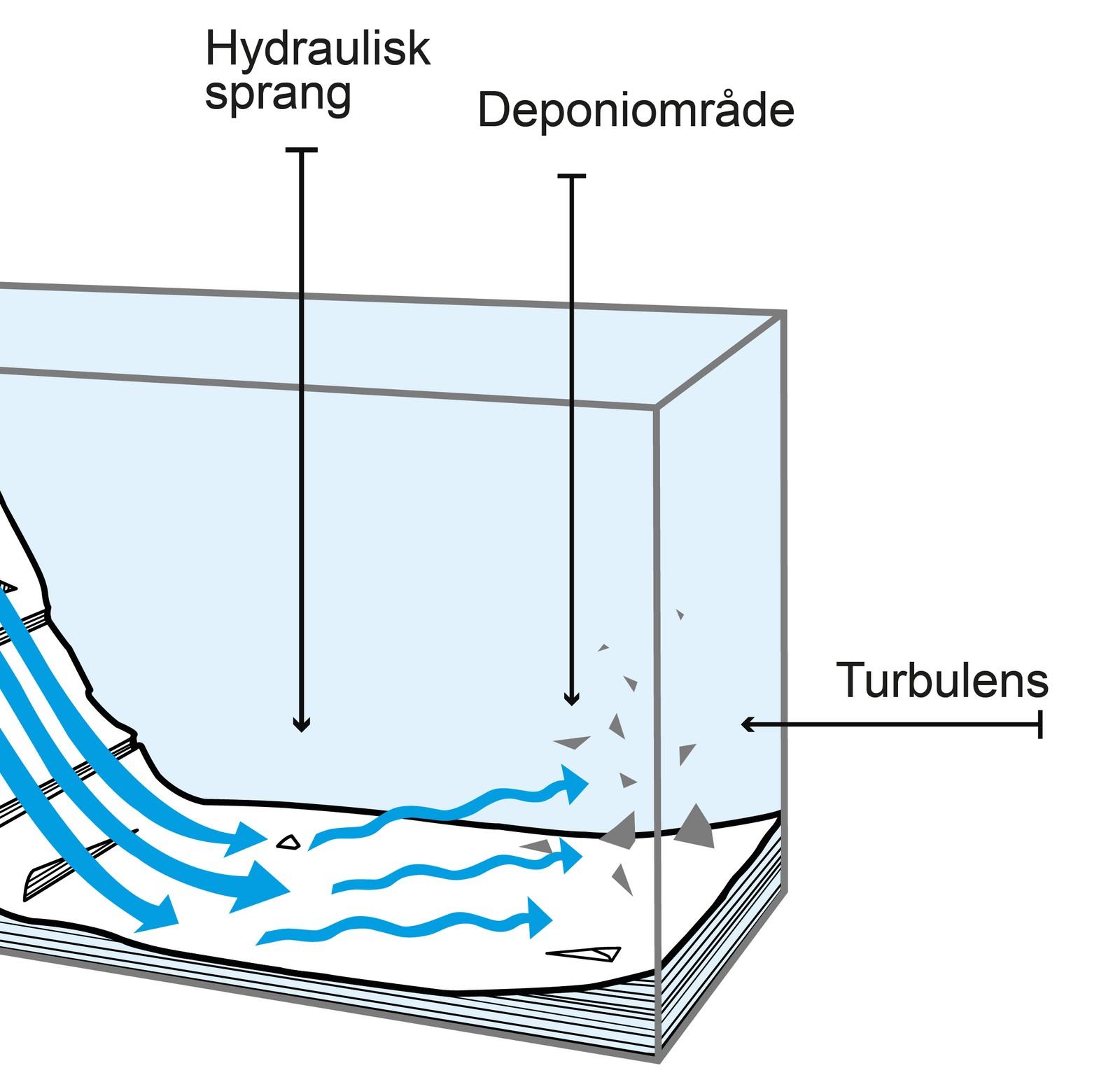 """Dersom strømmen gjennom Ålasundet blir for rask, mener forskere ved Universitetet i Bergen at det kan oppstå et såkalt """"hydraulisk sprang"""". Sjansen er da stor for at det skapes ekstra store forstyrrelser i deponiområdet, som kan føre til økt spredning av partikler — og enda større påvirkning av dyrelivet enn det man hittil har regnet med."""