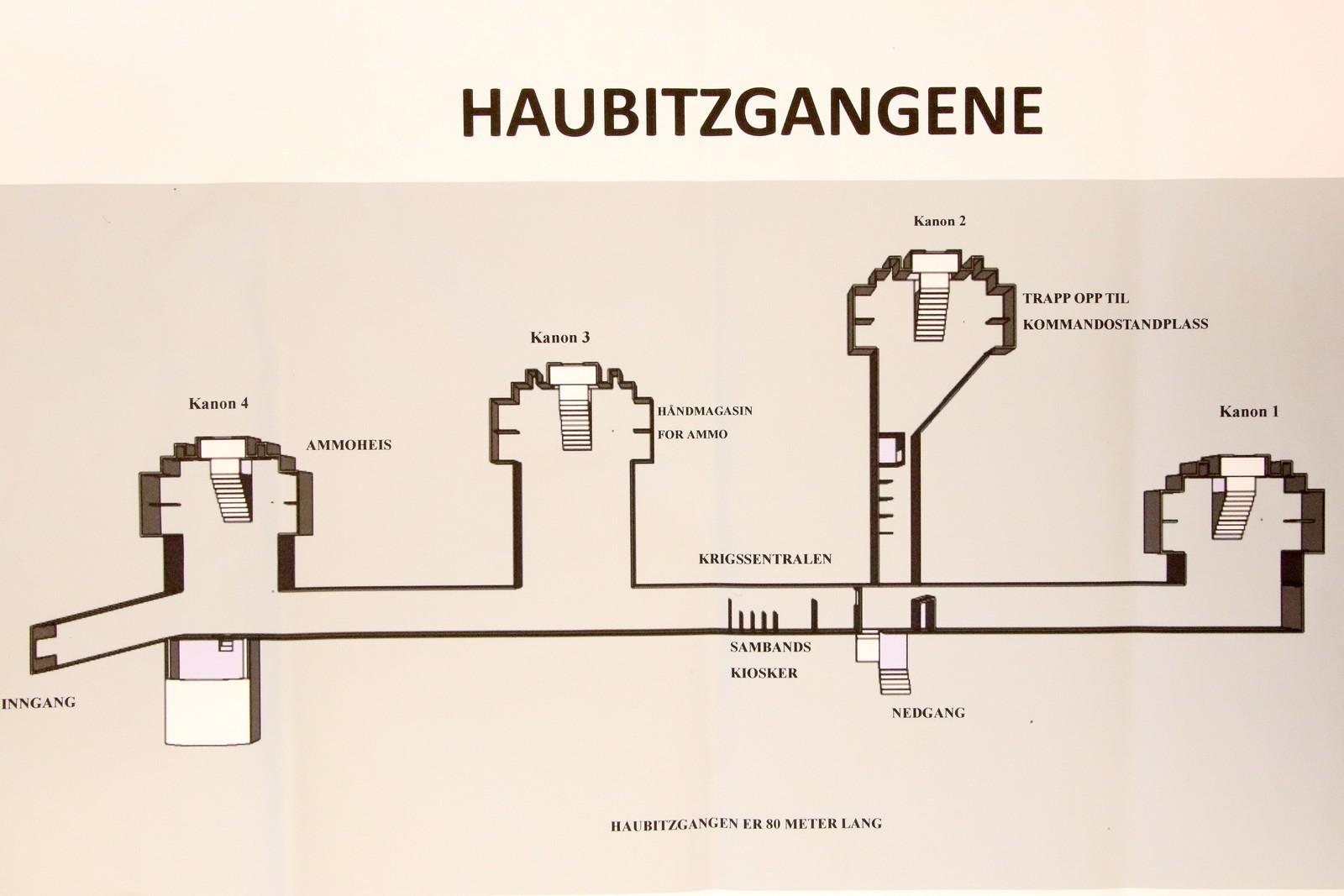 Slik ser Haubitz anlegget ut.