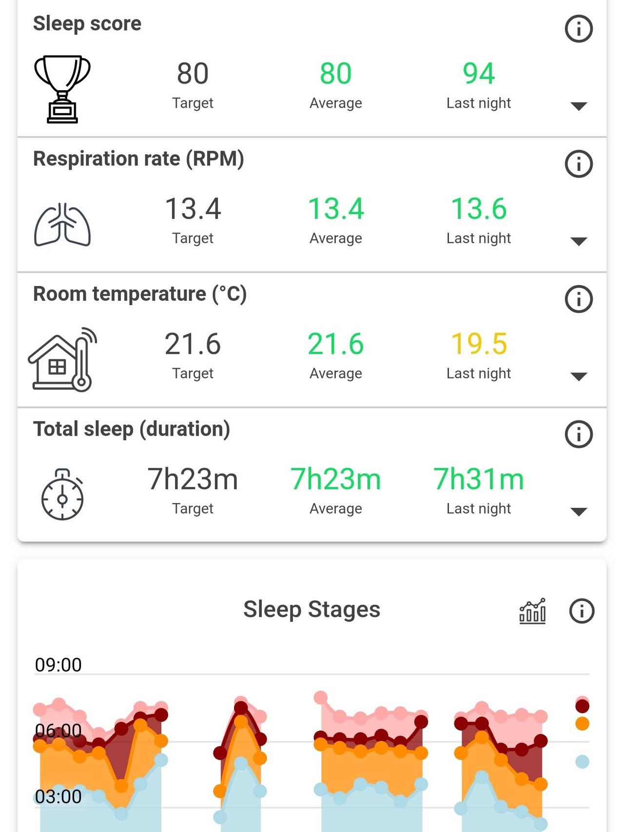 Jørgen Graabaks søvndata