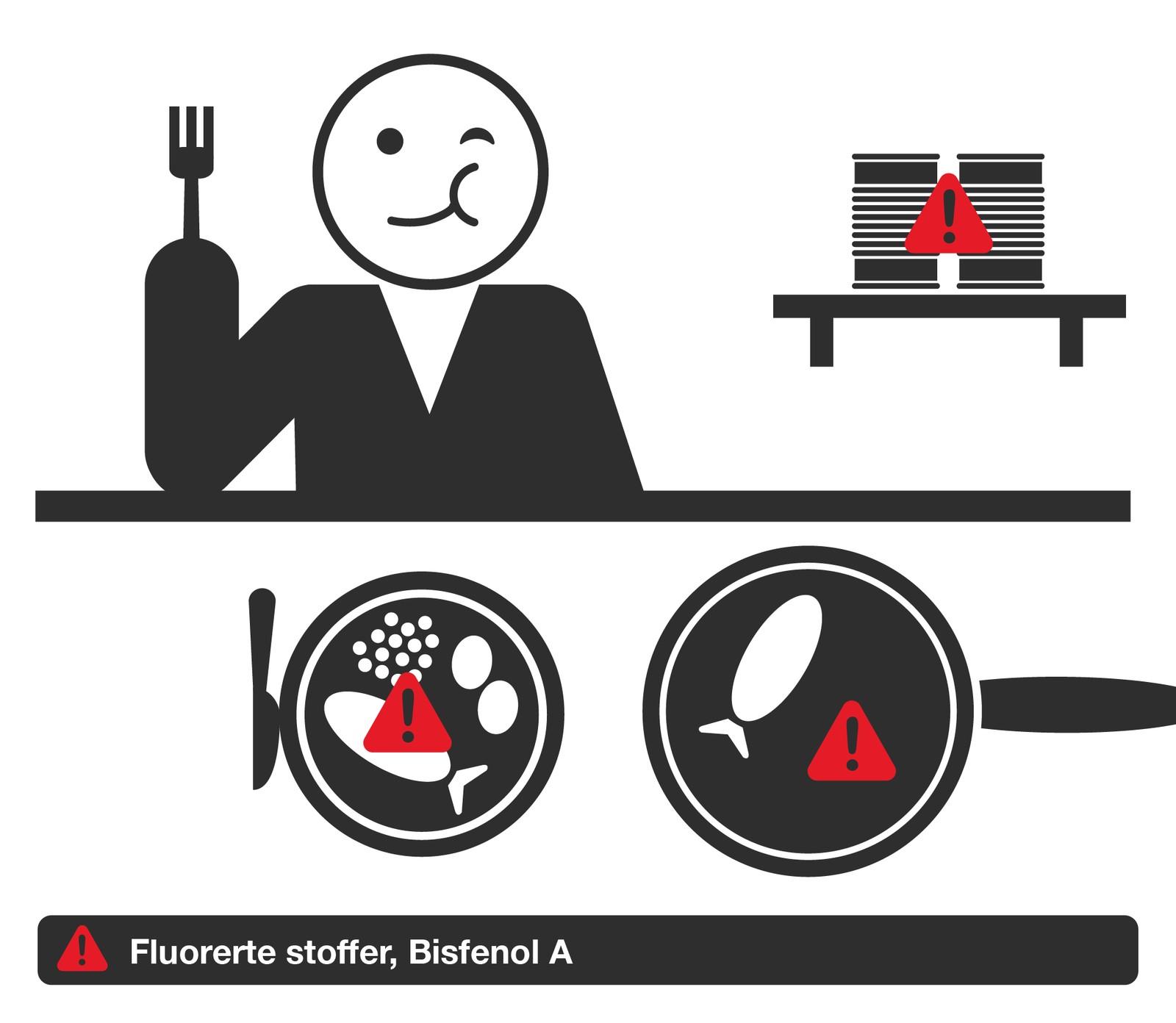 Kjøkkenredskaper og matemballasje kan inneholde fluorerte stoffer og bisfenol A. Råd: Spis lite ferdigmat og hurtigmat. Varier kosten.