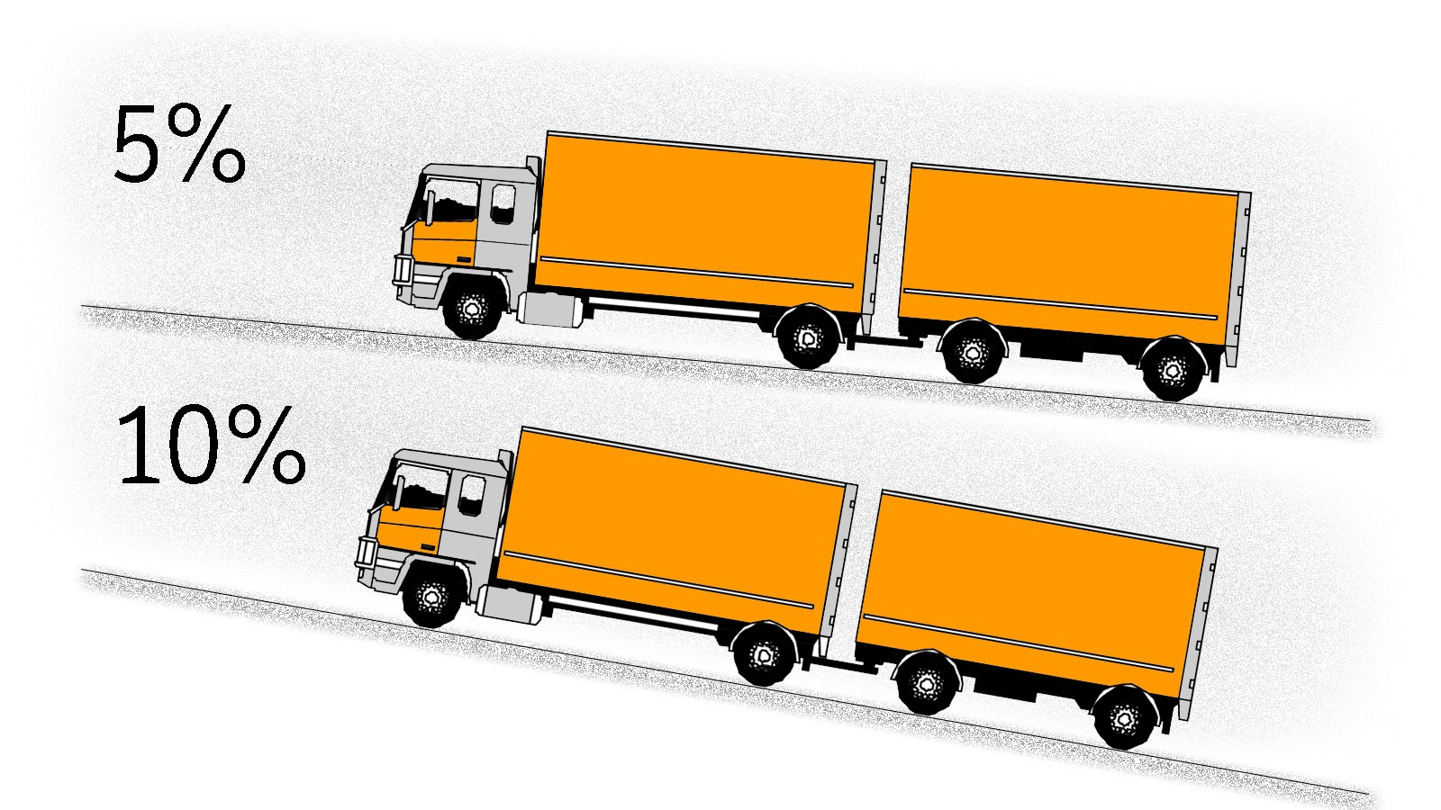 Her vises forskjellen på fem og ti prosent stigning. Det utgjør en vesentlig forskjell for vogntog og andre større kjøretøy.