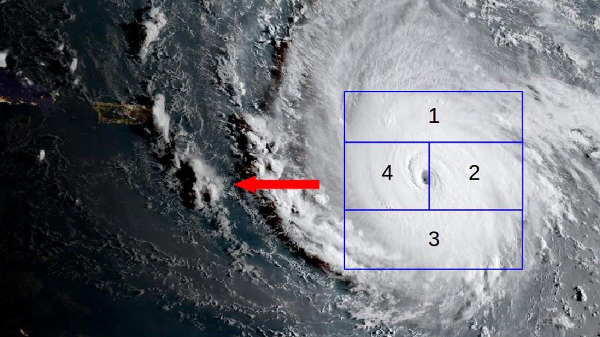 ULIK STYRKE: Ved kraftige uvær, som for eksempel den tropiske orkanen «Irma» som traff Karibia og Florida i 2017, kan deler av uværet være farligere enn andre. Her har vi delt inn lavtrykket i fire områder. Den røde pilen viser retningen til uværet.