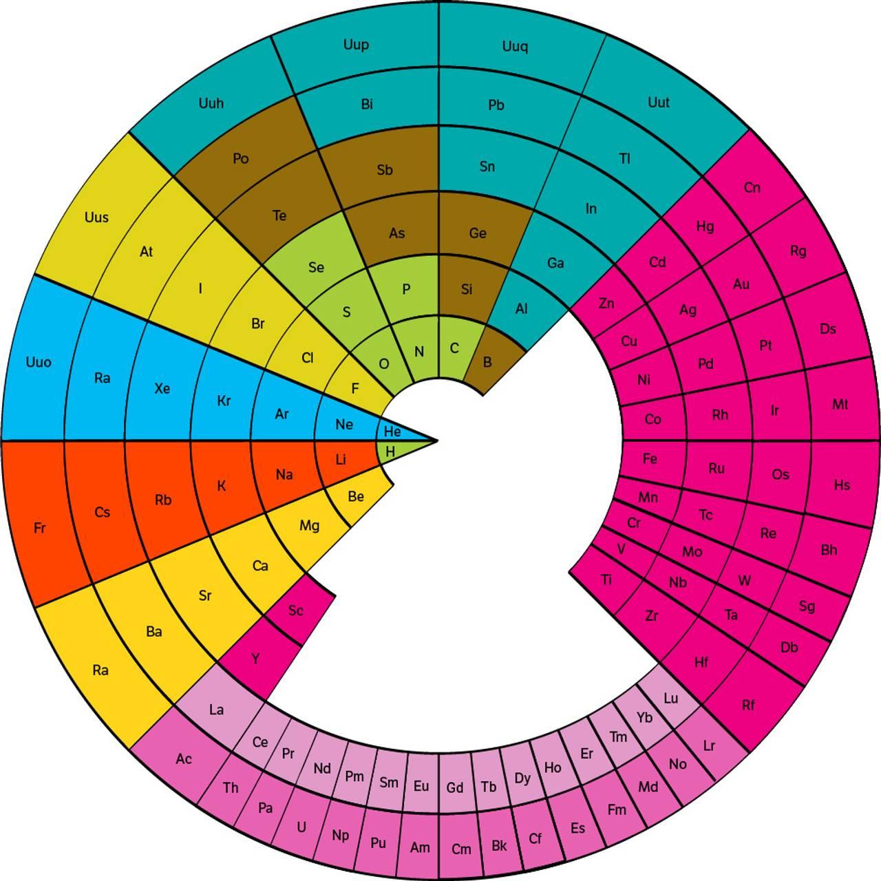 Pizza-variant av periodesystemet
