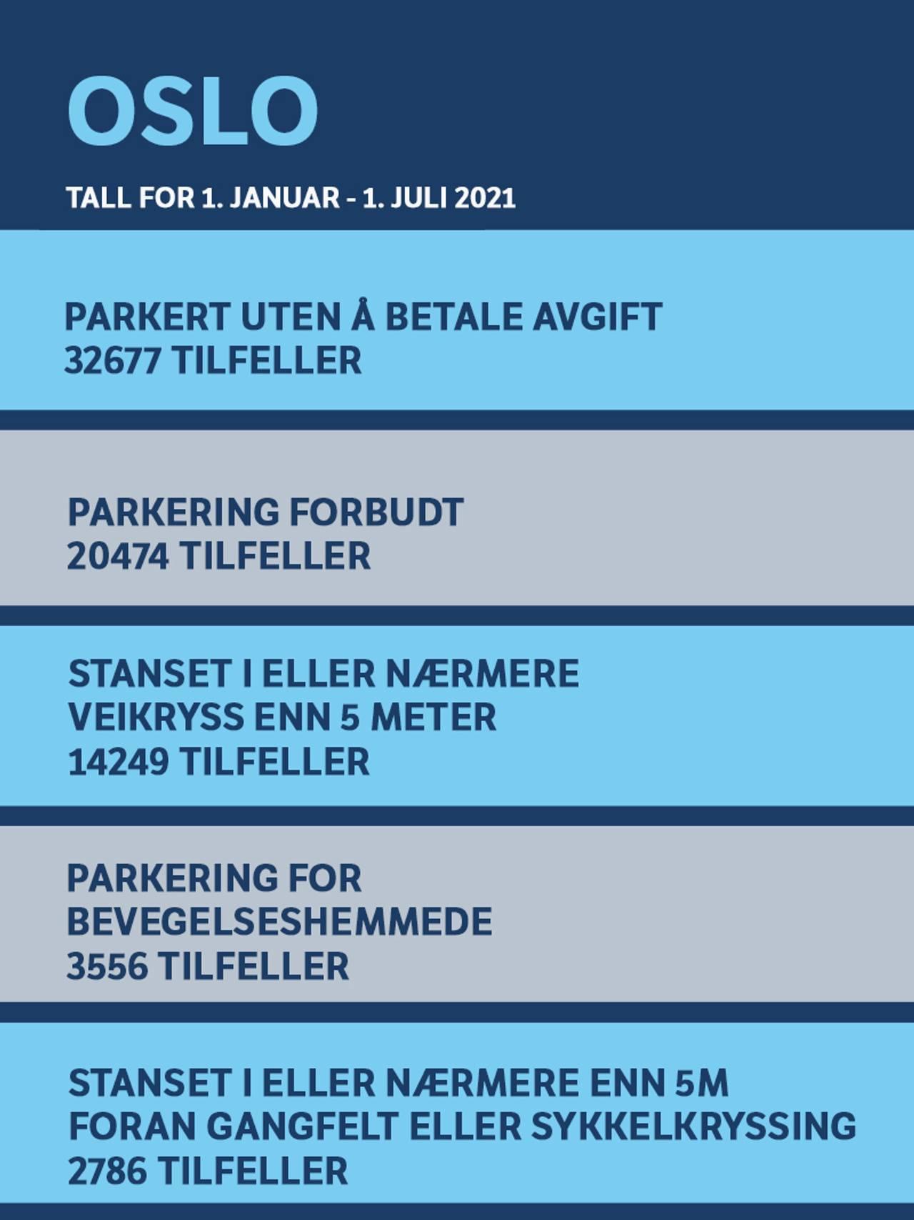 Topp fem parkeringsfeil i Oslo - TALL FOR 1. JANUAR - 1. JULI 2021 1. PARKERT UTEN Å BETALE AVGIFT (32 677) 2. PARKERING FORBUDT (20 474) 3. STANSET I ELLER NÆRMERE VEIKRYSS ENN 5 METER (14 249) 4. PARKERING FOR BEVEGELSESHEMMEDE (3 556) 5. STANSET I ELLER NÆRMERE ENN 5M FORAN GANGFELT ELLER SYKKELKRYSSING (2 786)