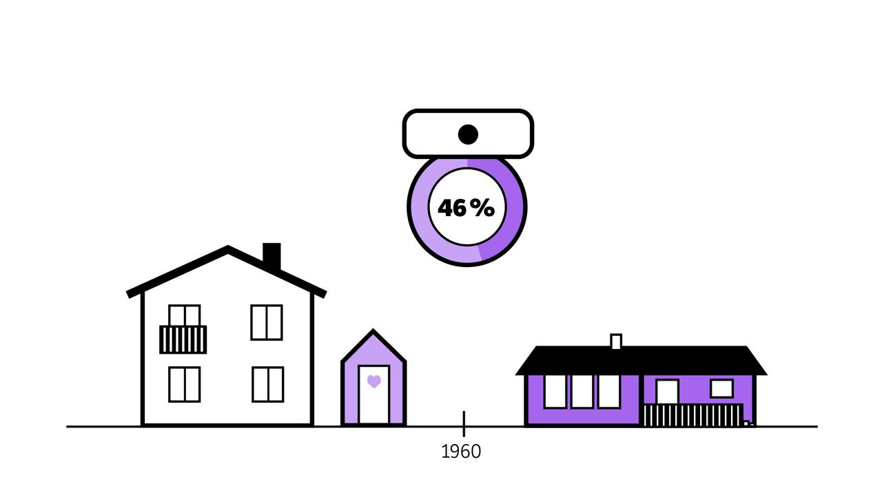 Illustrasjon av et hus fra 60-tallet med en utedo utenfor. Siden av et litt mer moderne hus. Over et kakediagram formet som et toalettsete, markert med 46 %. Kun 46 % av boligene hadde vannklosett i 1060.
