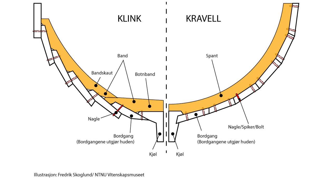 Skisse som viser forskjell på klink og kravellbygging.